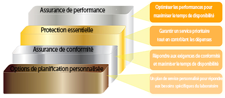 Plan de service d'assurance des performances