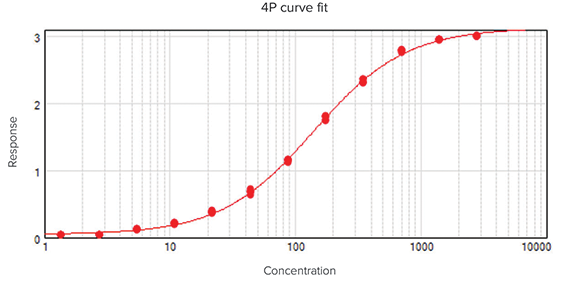 Selecting the Best Curve Fit in SoftMax Pro 7 Software