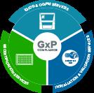 NOUVEAU : Solutions de mise en conformité GxP