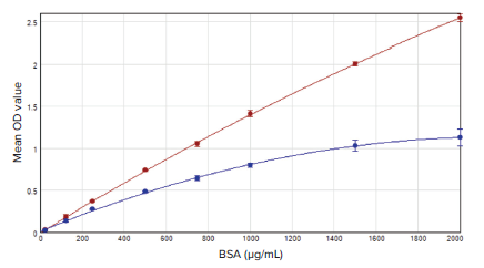 BSA standard curves for the BCA Rapid Gold assay