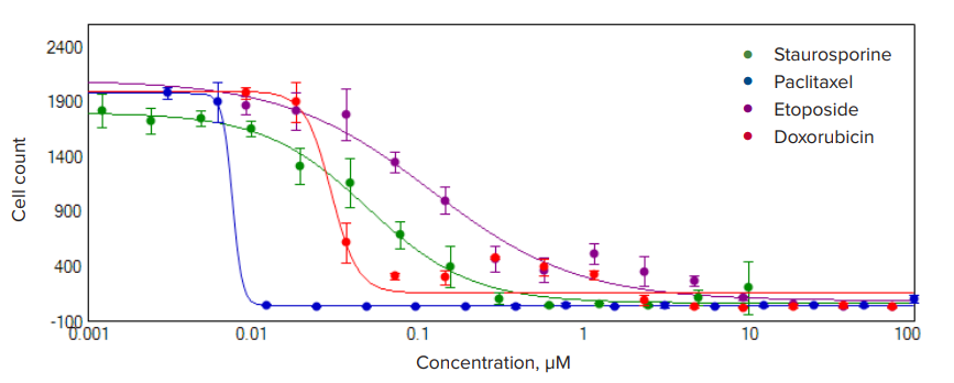 Concentration-response curves
