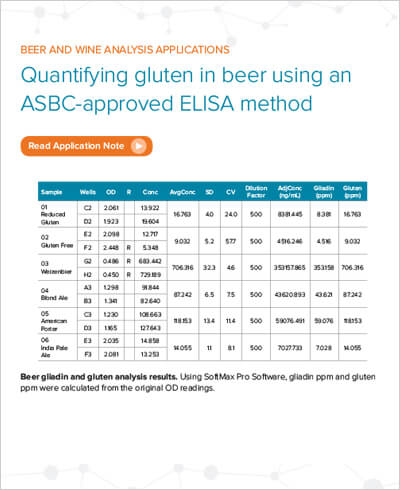Beer gliadin and gluten analysis results